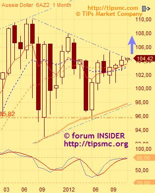 Market View. Куда пойдет осси? (AUD - aussie).