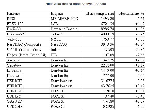 Индикатор а.манилова форекс forex marketiva tutorial