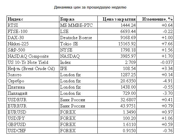 14 декабря евро форекс gbook aspire самые лучшие демо конкурсы форекс дневные