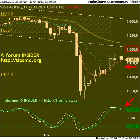 Gold. Перспективы роста/падения. Мой market view from 30/04/2013.