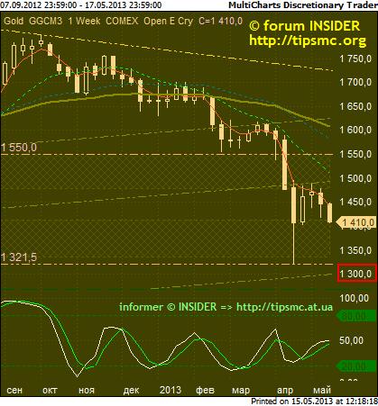 Gold. Перспективы роста/падения. Мой market view from 15/05/2013.