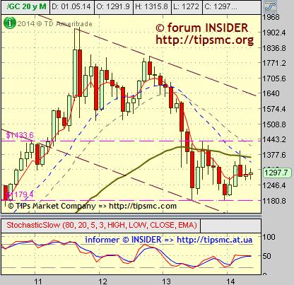 Gold. Перспективы роста/падения. Мой market view from 23/05/2014.