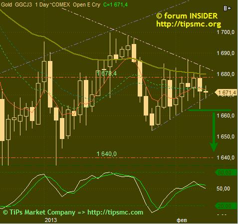 Gold. Перспективы роста/падения. Мой market view from 08/02/2013.