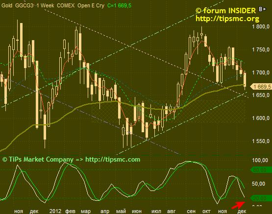Gold. Перспективы роста/падения. Мой market view from 20/12/2012.8
