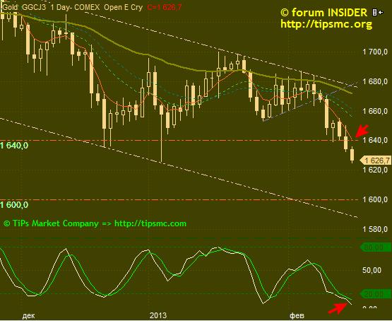 Gold. Перспективы роста/падения. Мой market view from 15/02/2013.