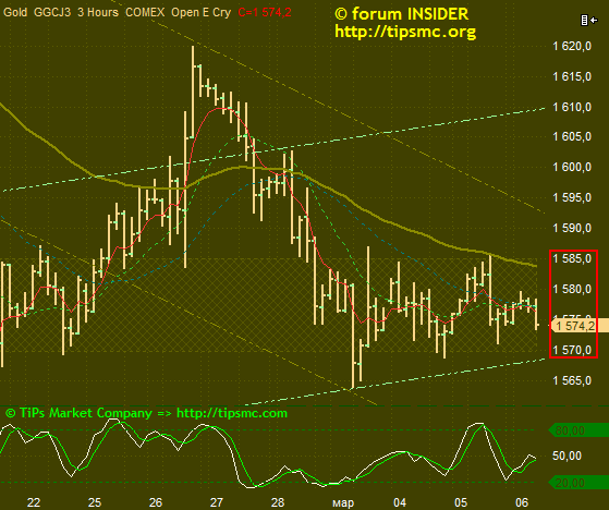 Gold. Перспективы роста/падения. Мой market view from 06/03/2013.
