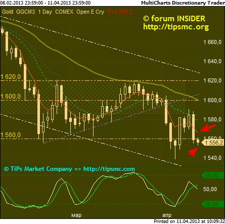 Gold. Перспективы роста/падения. Мой market view from 11/04/2013.