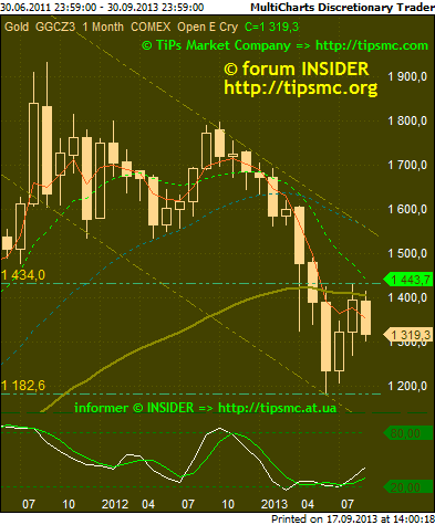Gold. Перспективы роста/падения. Мой market view from 17/09/2013.