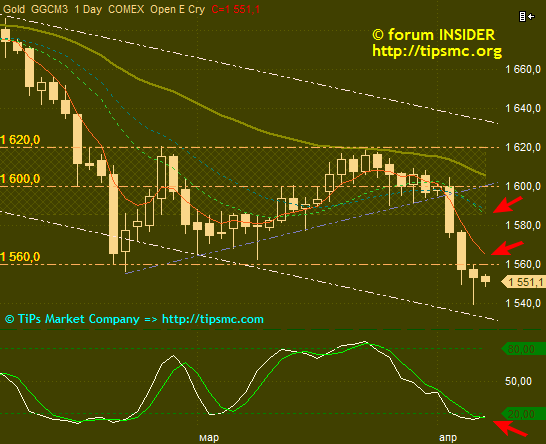 Gold. Перспективы роста/падения. Мой market view from 05/04/2013.