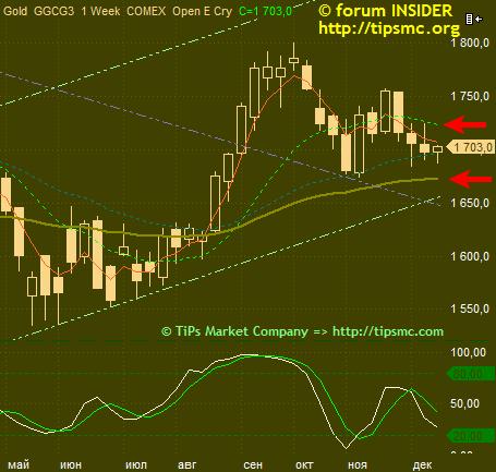 Gold. Перспективы роста/падения. Мой market view from 13/12/2012.8