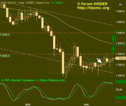 Gold. Перспективы роста/падения. Мой market view from 15/03/2013.