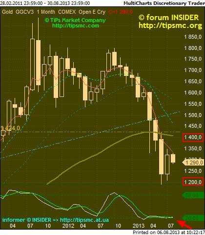 Gold. Перспективы роста/падения. Мой market view from 06/08/2013.