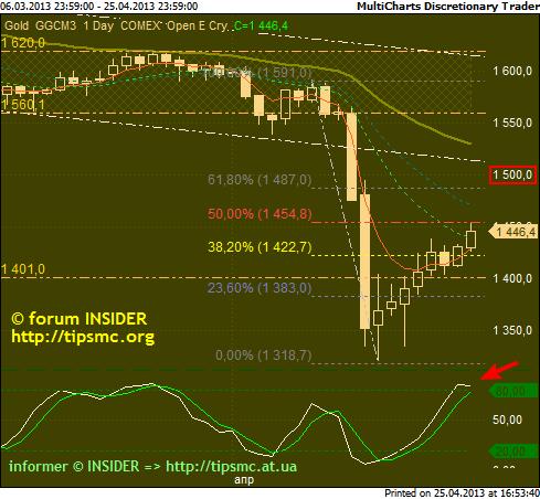 Gold. Перспективы роста/падения. Мой market view from 25/04/2013.