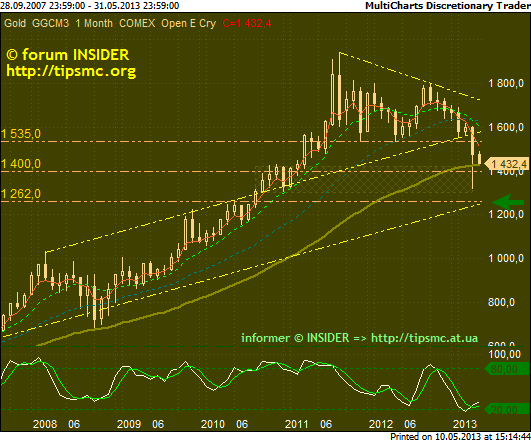 Gold. Перспективы роста/падения. Мой market view from 10/05/2013.