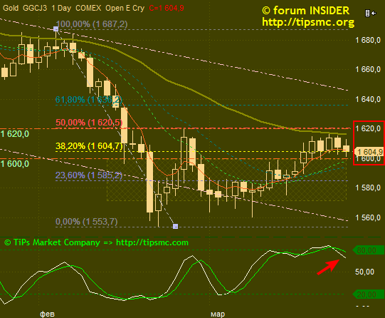 Gold. Перспективы роста/падения. Мой market view from 25/03/2013.