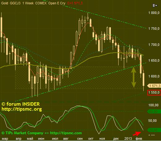 Gold. Перспективы роста/падения. Мой market view from 22/02/2013.