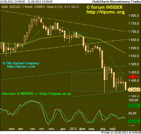 Gold. Перспективы роста/падения. Мой market view from 20/06/2013.