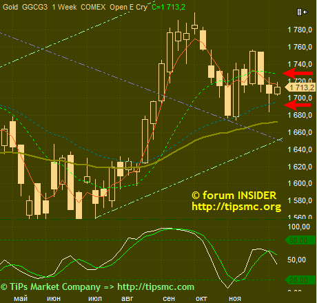 Gold. Перспективы роста/падения. Мой market view from 12/12/2012.