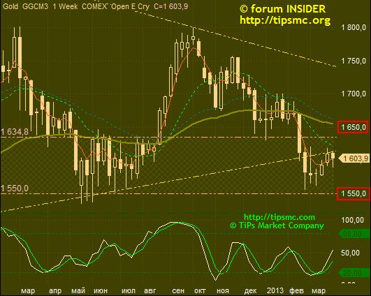 Gold. Перспективы роста/падения. Мой market view from 28/03/2013.