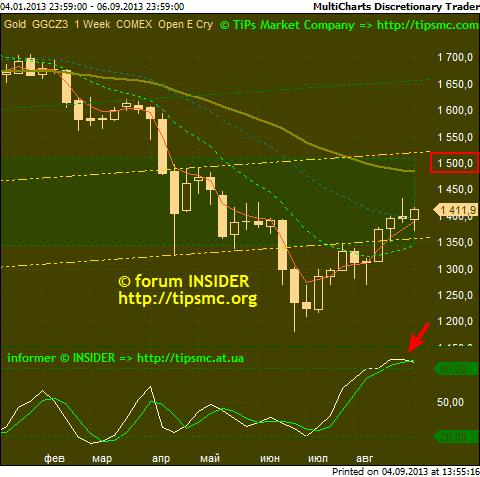 Gold. Перспективы роста/падения. Мой market view from 04/09/2013.