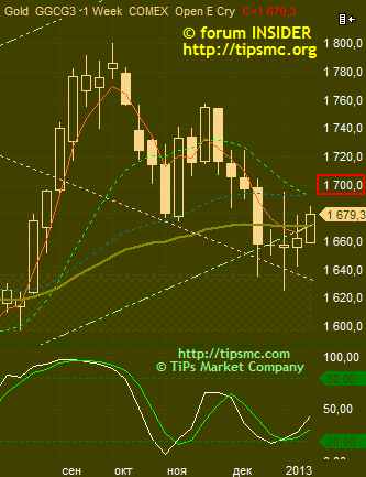 Gold. Перспективы роста/падения. Мой market view from 17/01/2013.