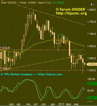 Gold. Перспективы роста/падения. Мой market view from 09/04/2013.