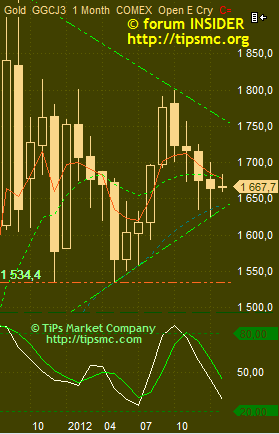 Gold. Перспективы роста/падения. Мой market view from 04/02/2013.