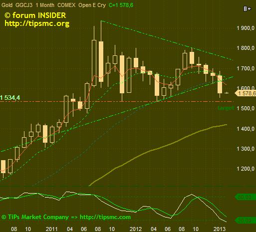 Gold. Перспективы роста/падения. Мой market view from 01/03/2013.