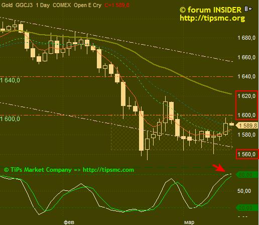 Gold. Перспективы роста/падения. Мой market view from 13/03/2013.