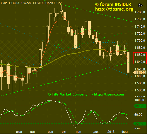Gold. Перспективы роста/падения. Мой market view from 17/02/2013.