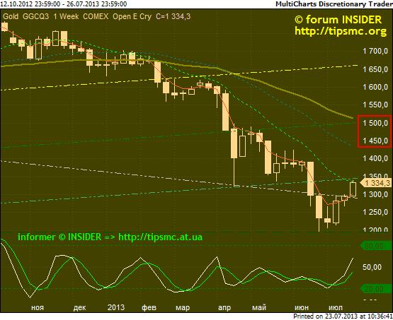 Gold. Перспективы роста/падения. Мой market view from 23/07/2013.