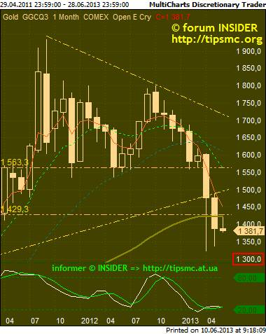 Gold. Перспективы роста/падения. Мой market view from 10/06/2013.