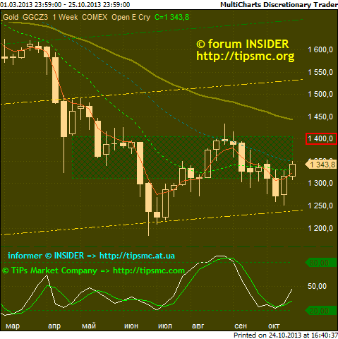 Gold. Перспективы роста/падения. Мой market view from 24/10/2013.