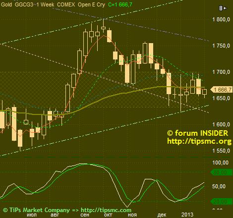 Gold. Перспективы роста/падения. Мой market view from 30/01/2013.