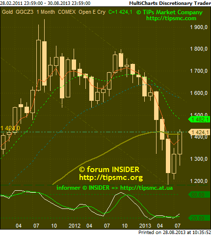 Gold. Перспективы роста/падения. Мой market view from 28/08/2013.