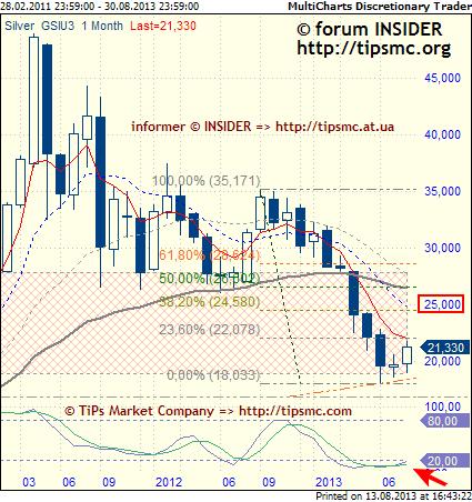 Silver. Перспективы роста/падения. Мой market view from 13/08/2013.