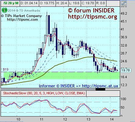 Silver. Перспективы роста/падения. Мой market view from 15/04/2014.